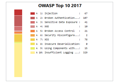 Xanitizer screenshot of the dashboard's OWASP Top 10 2017 vulnerabilities chart.