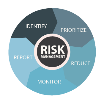 Manage the internal and external security risks of your projects.